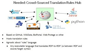 Figure 13. A Crowd-Sourced Translation Rules Hub