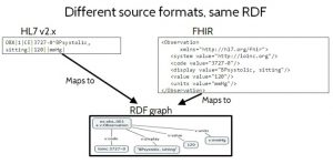 Figure 2. Different source formats, same RDF