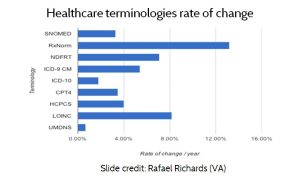 Figure 10. Healthcare terminologies rate of change