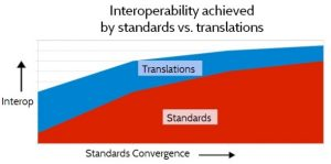 Figure 11. Interoperability achieved by Standardization vs. Translation