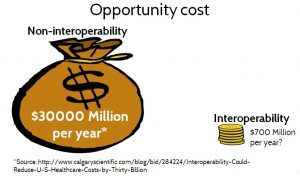 Figure 15. Opportunity Cost