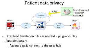 Figure 14. Patient Data Privacy