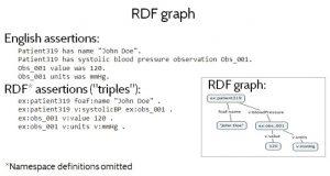 Figure 1. RDF Graph
