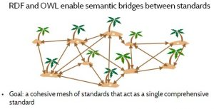 Figure 4. RDF and OWL enable building semantic bridges between standards