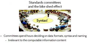 Figure 8. Standards committees and the bike shed effect
