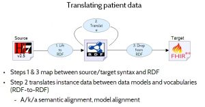 Figure 12. Translating patient data