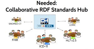 Figure 5. A Collaborative Standards Hub