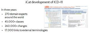 Figure 6. Web Protege tool for ICD-11