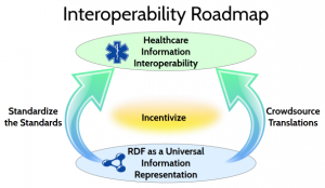 Interoperability roadmap